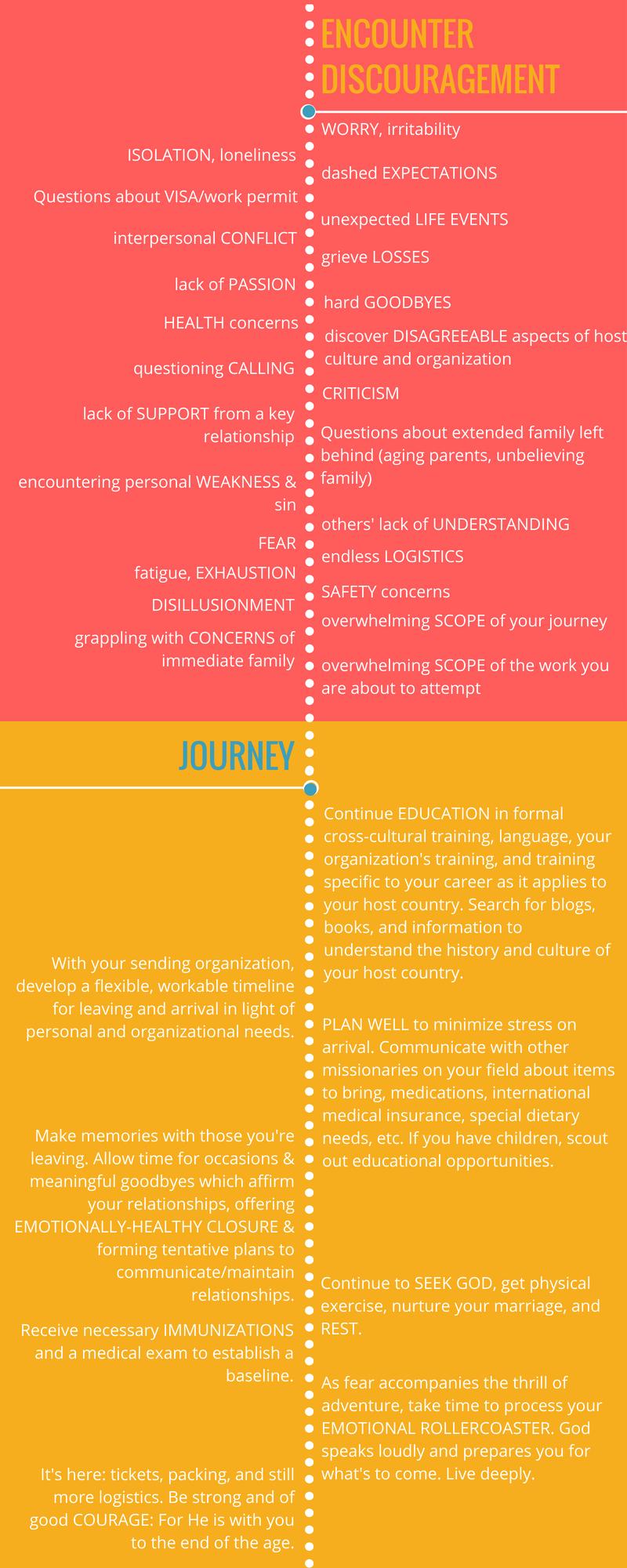 journey timeline 2
